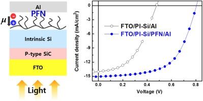 Improved hydrogenated amorphous silicon thin-film solar