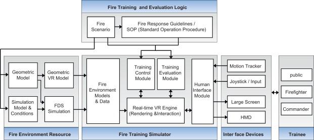 A virtual reality based fire training simulator integrated