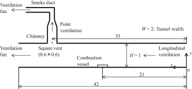 Performance validation of a hybrid ventilation strategy comprising ...