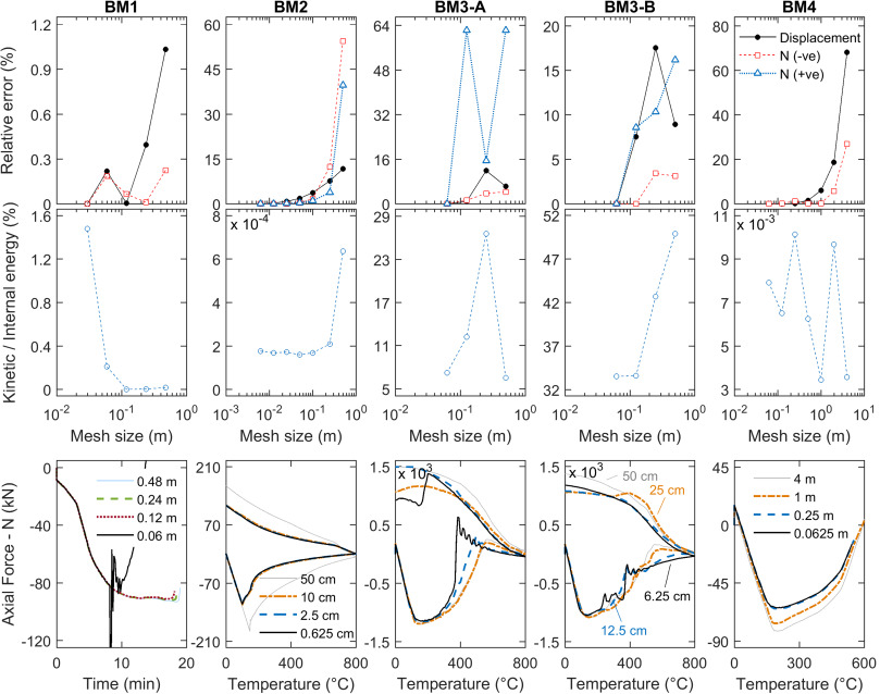 Model parameter sensitivity and benchmarking of the explicit
