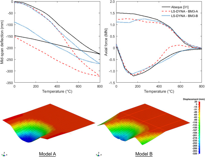 Model parameter sensitivity and benchmarking of the explicit dynamic