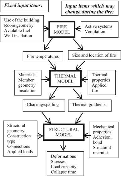 Fire Safety Engineering In Timber Buildings Sciencedirect