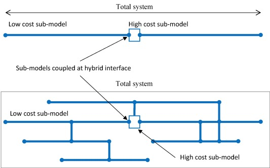 Coupled hybrid modelling in fire safety engineering