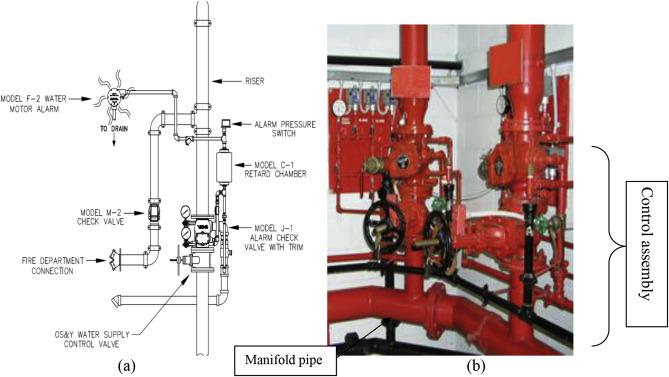 Reliability of sprinkler system in Australian shopping