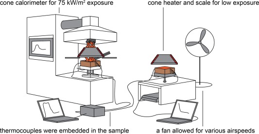Self-extinguishment of cross-laminated timber - ScienceDirect on