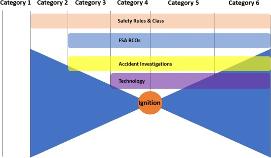 Analysis of effectiveness of fire safety in machinery spaces