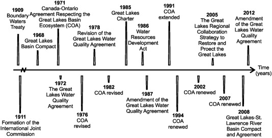 Critical Forces Defining Alternative Futures For The Great Lakesst