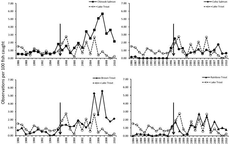 Annual Trends In Observations Per 100 Hosts Of Sea Lampreys Attached To Angler Caught Trout And Salmon Sampled During April September The NYSDEC
