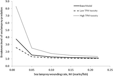 Evaluation Of Sea Lamprey Associated Mortality Sources On A