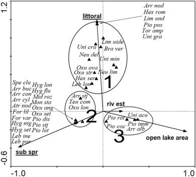 Environmental determinants of water mite (Acari
