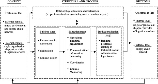 Rationale for utilizing 3PL in supply chain management: A