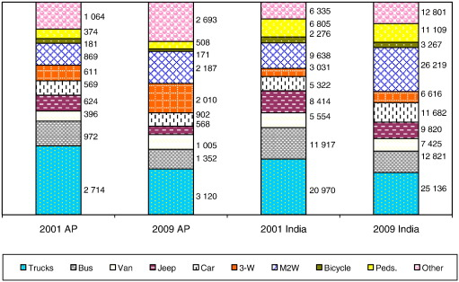 Road Traffic Crashes And Risk Groups In India Analysis