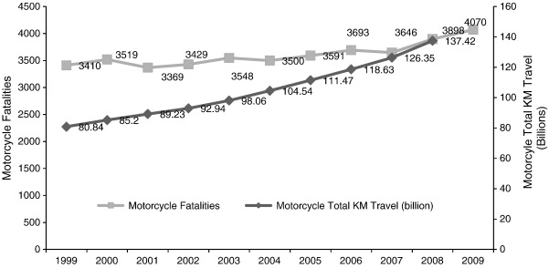Motorcycle Fatalities In Malaysia Sciencedirect