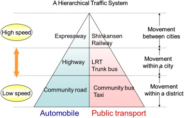 A preliminary proposal for urban and transportation planning