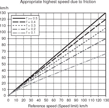 DYNAMIC SPEED ADAPTATION IN ADVERSE CONDITIONS: A System Proposal