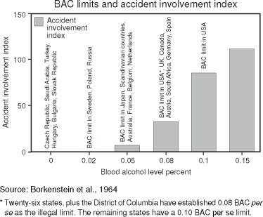ALCOHOL RELATED TRAFFIC SAFETY LEGISLATION: Where Do We