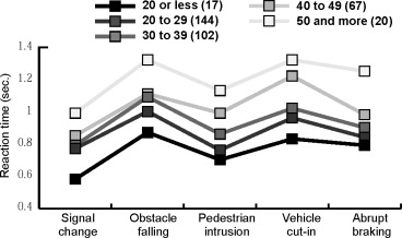 INFLUENCE OF MOBILE PHONE USE WHILE DRIVING: The Experience