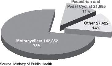 TRAFFIC ACCIDENTS IN THAILAND - ScienceDirect
