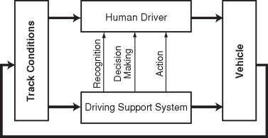 driver assist license key 2018