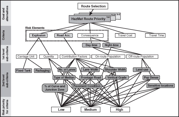 Creating a risk based network for hazmat logistics by route tree diagram illustrates structure of ahp for this study ccuart Image collections