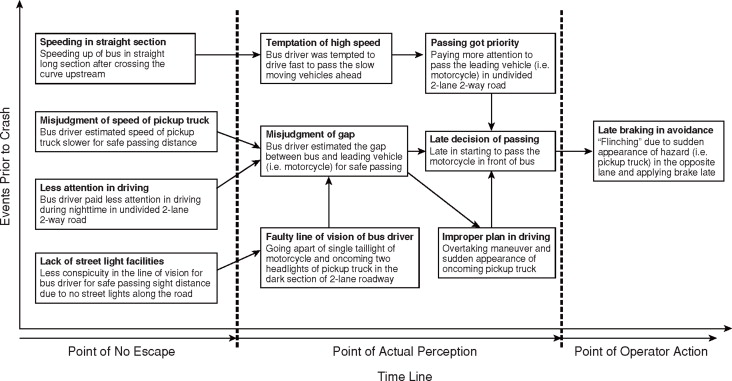 IDENTIFICATION OF FACTORS IN ROAD ACCIDENTS THROUGH IN-DEPTH