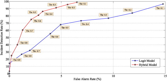 A hybrid model using logistic regression and wavelet
