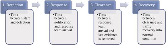 A framework for travel time variability analysis using urban