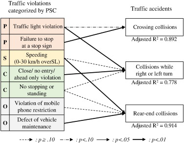 Comparative study on foreign drivers' characteristics using