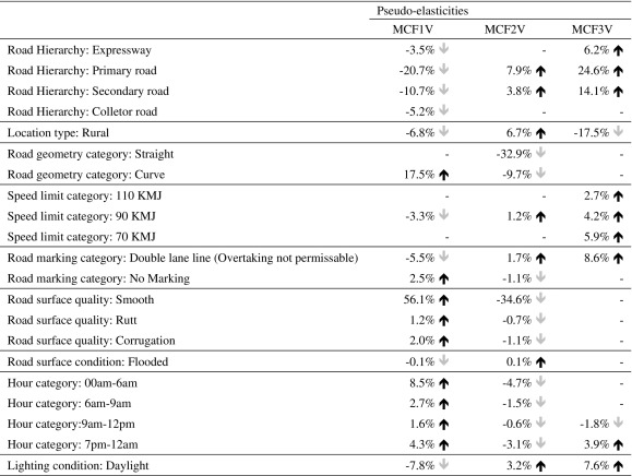Road characteristics and environment factors associated with