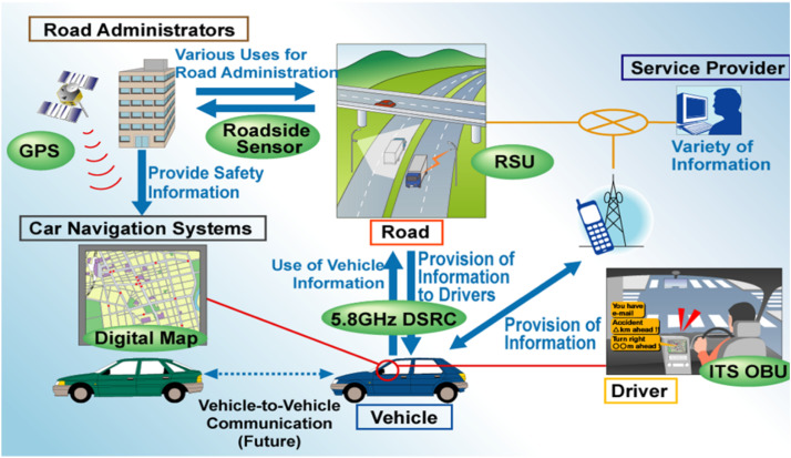 Solutions for urban traffic issues by ITS technologies - ScienceDirect