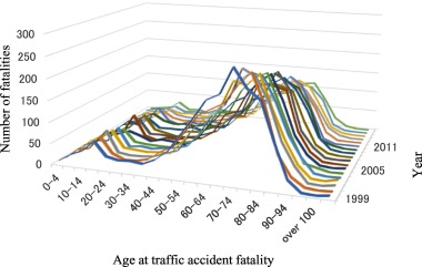 Trends of traffic fatalities and DNA analysis in traffic