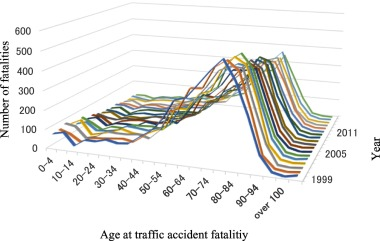 Trends of traffic fatalities and DNA analysis in traffic accident