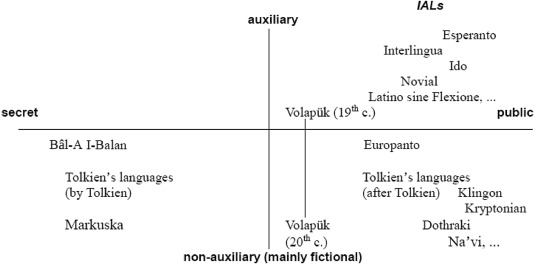 Are planned languages less complex than natural languages