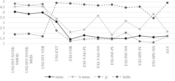 Human Impersonal Pronouns In Afrikaans A Double Questionnaire Based
