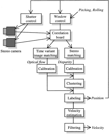 High-resolution range sensor system with stereo camera - ScienceDirect