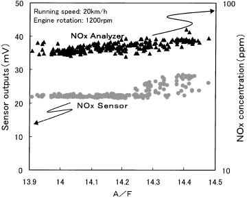 Performance of the NOx sensor based on mixed potential for