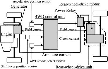 4 wheel drive engine diagram wiring diagram libraries development of a motor assisted 4wd system for small front wheel full size image