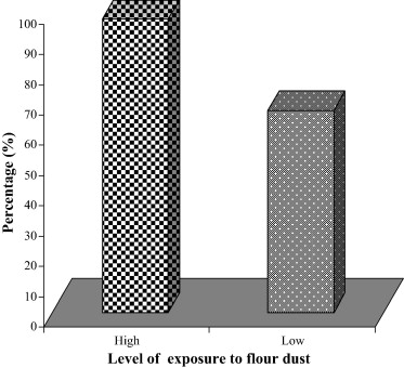 Effects of exposure to flour dust on respiratory symptoms