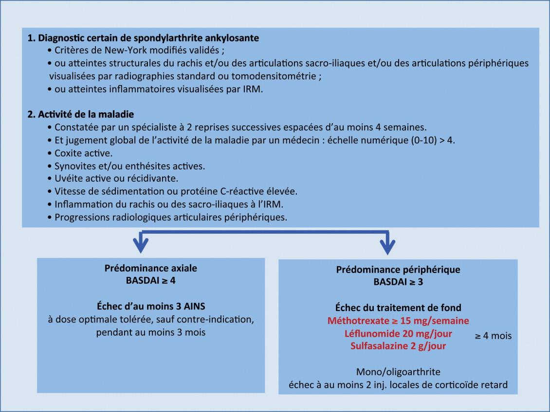 Les Traitements De La Spondylarthrite Ankylosante Sciencedirect