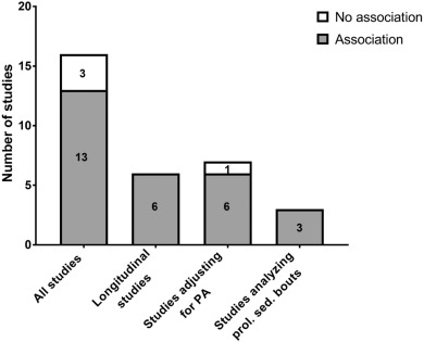 A systematic review of the association between sedentary