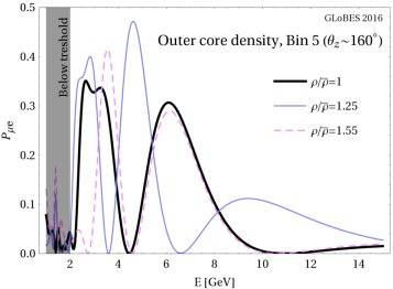 Atmospheric neutrino oscillations for Earth tomography - ScienceDirect