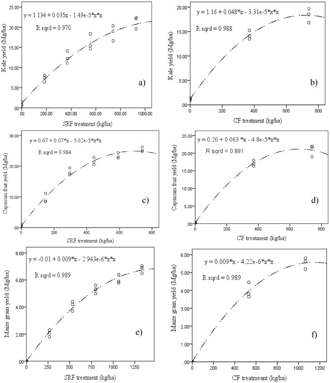 Evaluating the effects of formulated nano-NPK slow release