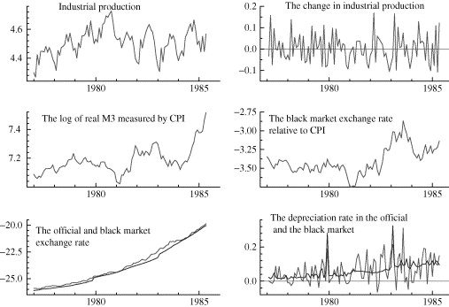 Inflation, Money Growth, and I(2) Analysis - ScienceDirect