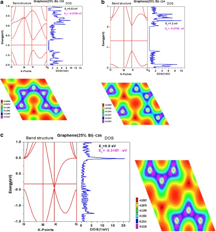 Ab-initio study of electronic properties of Si(C) honeycomb