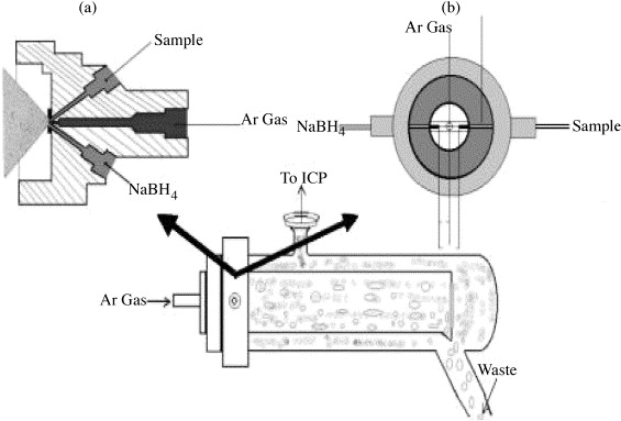 Development of a direct hydride generation nebulizer for the schematic of the nebulizers ccuart Choice Image