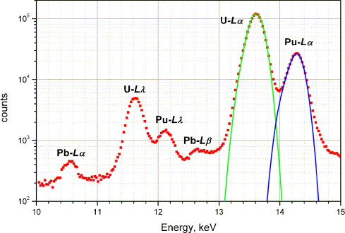 Source term identification of environmental radioactive Pu/U particles by  their characterization with non-destructive spectrochemical analytical  techniques - ScienceDirect