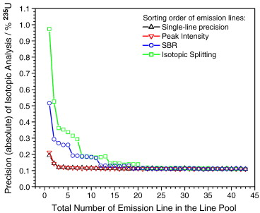 emission lines