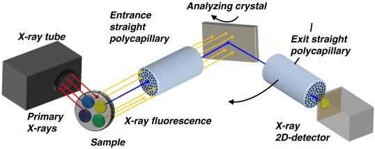 x ray fluorescence