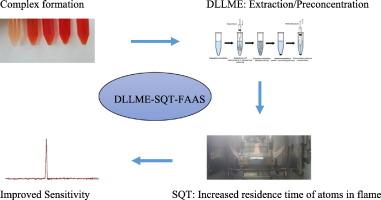 Determination Of Trace Amount Of Cadmium Using Dispersive