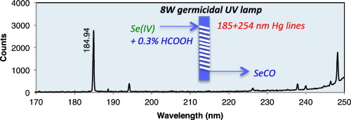 Studies On Photochemical Vapor Generation Of Selenium With Germicidal Low Power Ultraviolet Mercury Lamp Sciencedirect